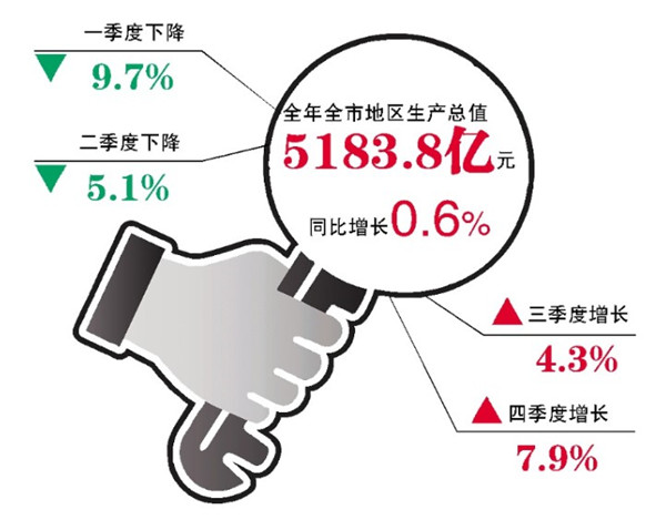 寿光2020年全年GDP多少_2020年宁波GDP有望突破12300亿 超过无锡 郑州 长沙 青岛吗